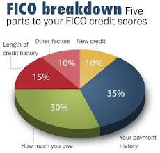 FICO – Your Credit Score